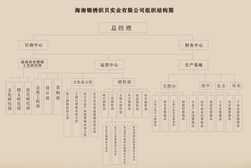 海南锦绣织贝组织结构图